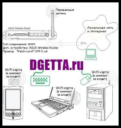 WiFi через ноутбук